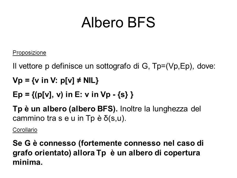 Albero BFS Proposizione. Il vettore p definisce un sottografo di G, Tp=(Vp,Ep), dove: Vp = {v in V: p[v] ≠ NIL}